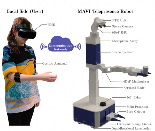 Studied telepresence scenario, where the user controls our MAVI robot in a remote environment.